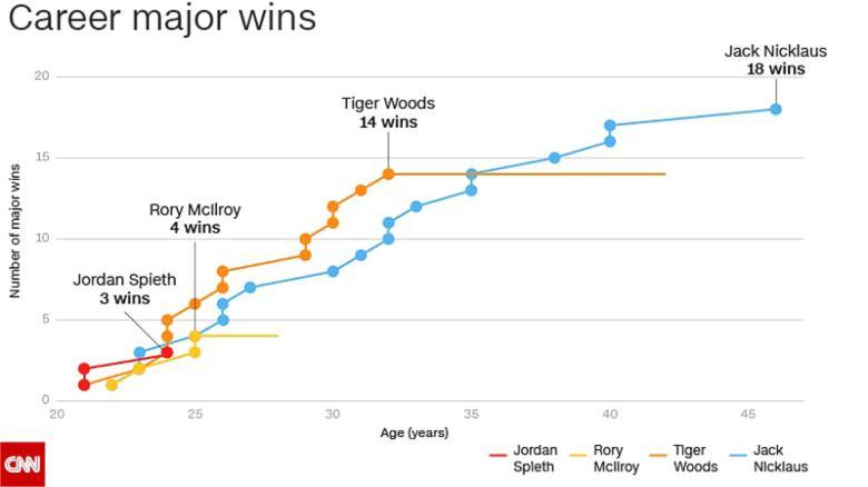 Golf major wins Woods Nicklaus Spieth McIlroy graph
