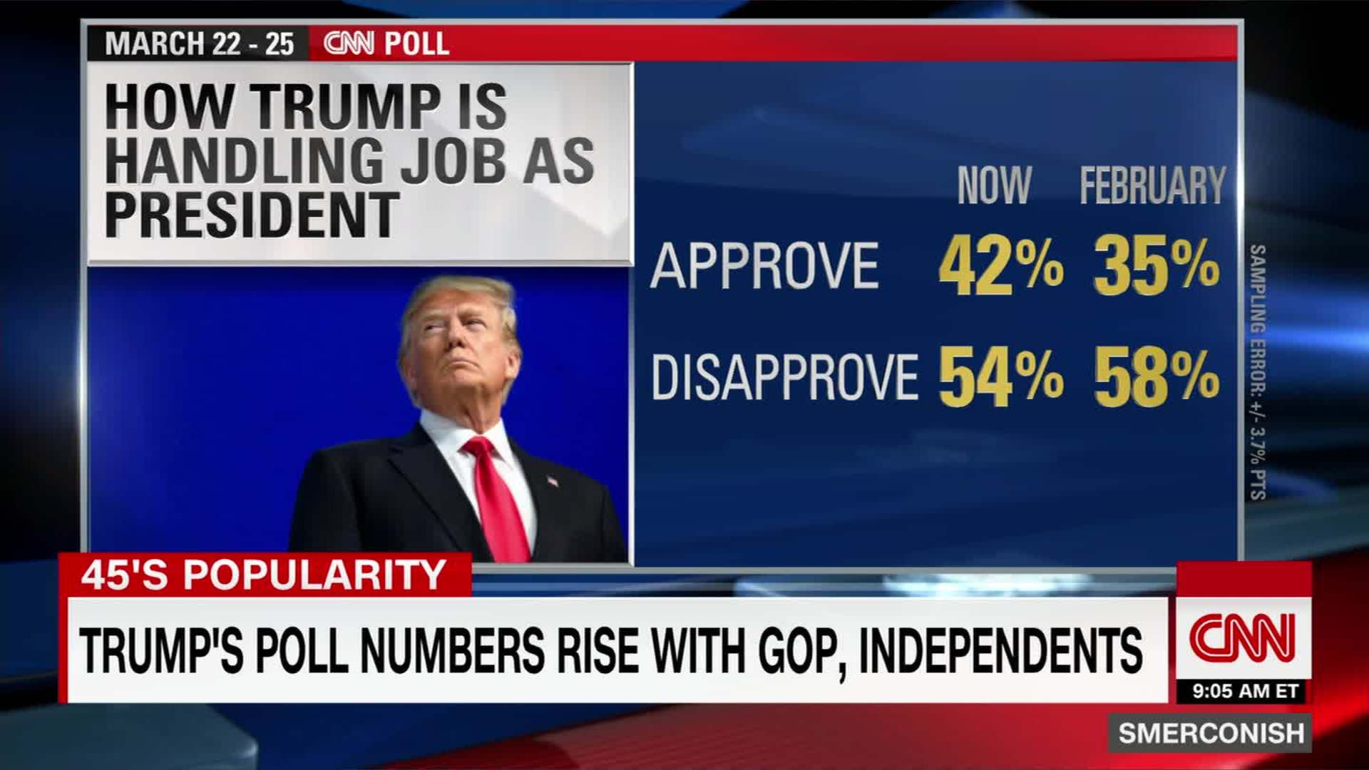 Trump's poll numbers rise (!)