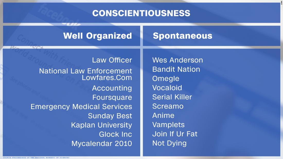 facebook predictive likes conscientiousness