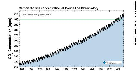 The Keeling Curve.