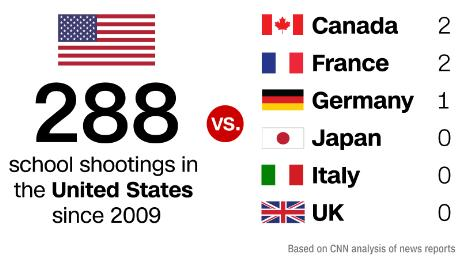 The US has had 57 times as many school shootings as the other major industrialized nations combined