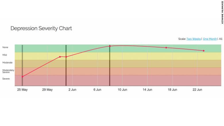 Alan Ferguson's mood chart.