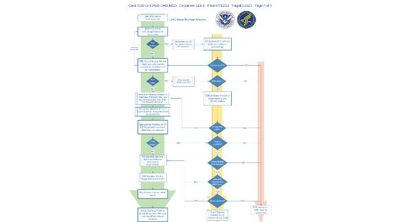 The DOJ's court filing also included a detailed reunification operational plan with a flow chart, pictured.