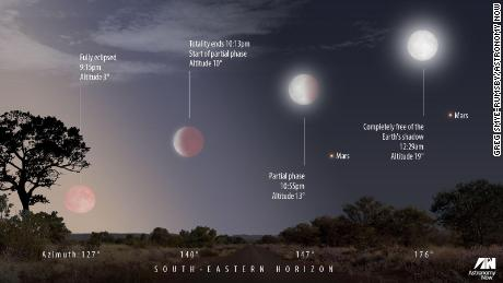 A diagram of the lunar eclipse, as it will be seen in the United Kingdom.