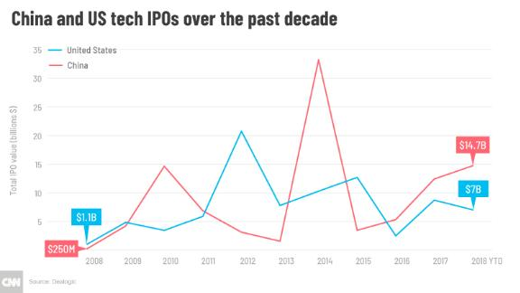 Chinese tech IPOs are on pace this year to outstrip those from the Unites States for the third year in a row.