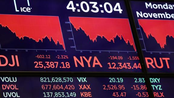 NEW YORK, NY - NOVEMBER 12: A monitor displays the day's final numbers following the closing bell on the floor of the New York Stock Exchange (NYSE), November 12, 2018 in New York City.  The Dow Jones Industrial Average fell over 600 points on Monday and shares of Apple were down 5 percent as the technology sector stumbled.