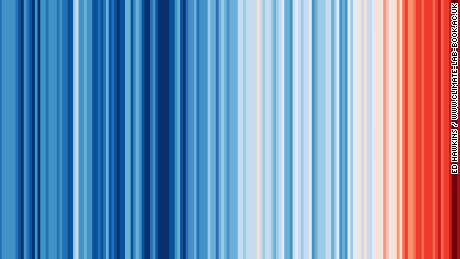 Climate scientist Ed Hawkins uses a color scale to represent the change in annual global temperatures from 1850 to 2017.