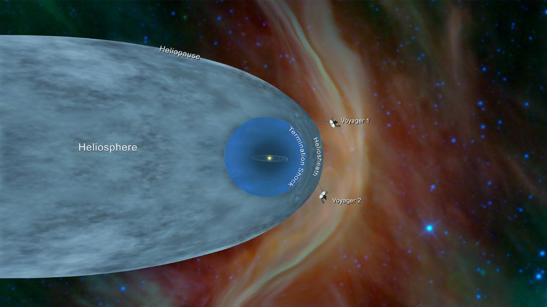 This illustration shows the position of NASA's Voyager 1 and Voyager 2 probes outside the heliosphere, a protective bubble created by the sun that extends well past the orbit of Pluto.