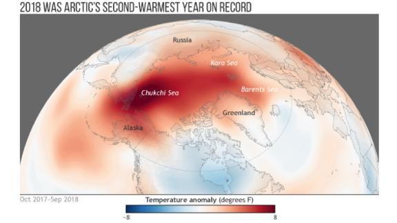 The year 2018 was the Arctic