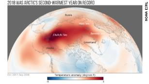 The year 2018 was the Arctic's second-warmest year on record behind 2016. The top five warmest years have all occurred since 2014.