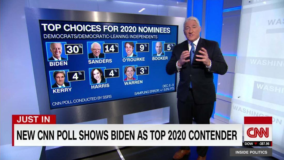 CNN Poll: Biden is top 2020 contender