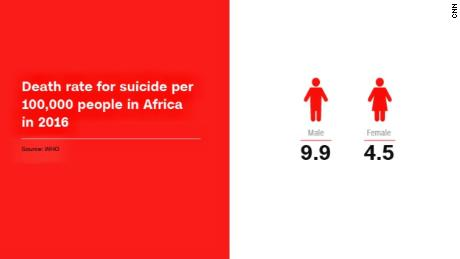 Death rate for suicide per 100,000 people in Africa in 2016