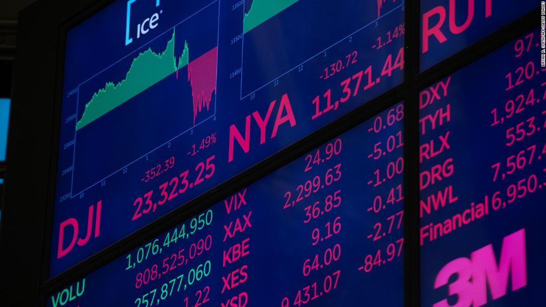 window nation prices success dow sinks below 23000 nasdaq flirts with bear market oil in free fall cnn