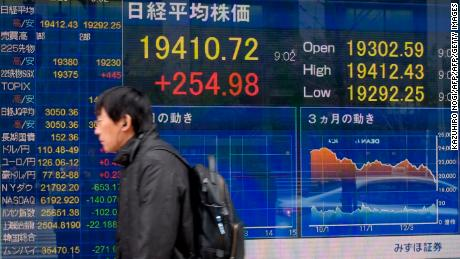 The Nikkei rose about 2% in Japan early in the morning, but fell into negative territory in the early afternoon.