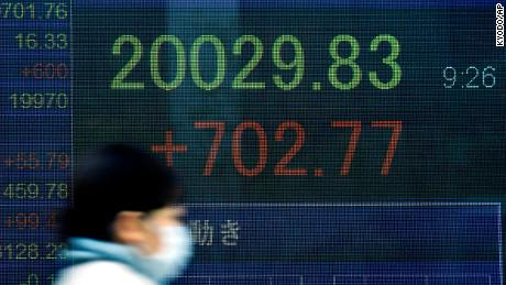 Japan's Nikkei won over 700 points in the morning after the US in the morning, notably overnight.