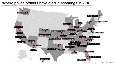 2018 fallen officers: There have been 47 officers shot to