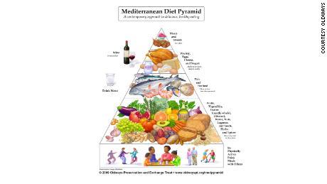 cnn news mediterranean diet