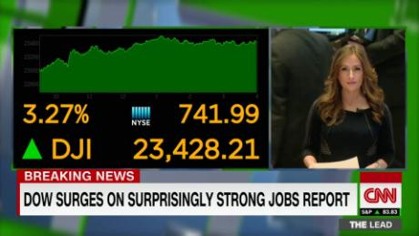 Dow surges on surprisingly strong jobs report