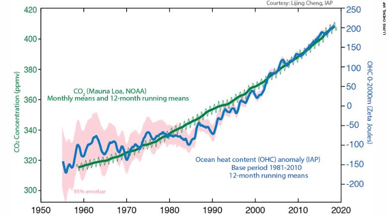 This graph shows how closely the increase in ocean heat content compares to the increases in atmospheric carbon dioxide.