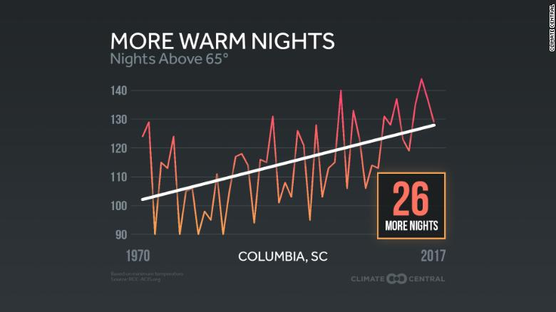 A graphic provided to local TV weathercasters by Climate Central's Climate Matters program.