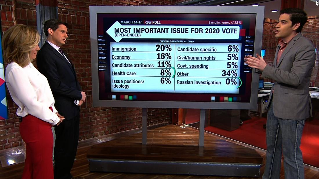 How important is the Mueller probe to 2020 voters?