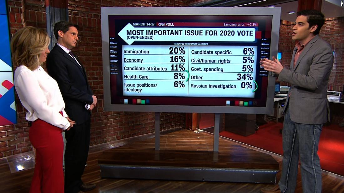 2020 voters: How important is Mueller probe to 2020 voters?