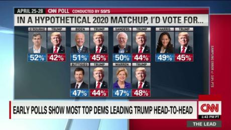 New Shows 2020 New CNN poll shows most top 2020 Dems lead Trump in hypothetical
