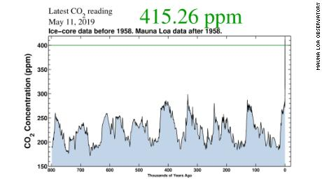 Atmospheric carbon dioxide has been at its highest level for over 800,000 years.