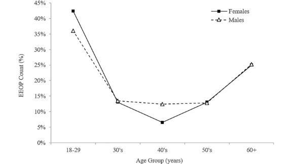 This chart, which Hawks believes contradicts the text, shows the prevalence of an  enlarged EOP in both sexes across different age groups.
