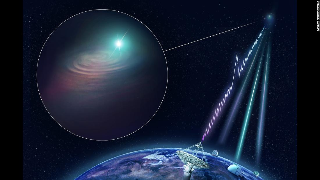 An artist's impression of CSIRO's Australian SKA Pathfinder radio telescope finding a fast radio burst and determining its precise location.