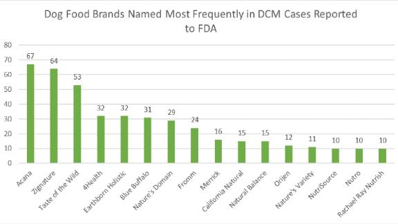 Dog Food Brands Named Most Frequently in DCM Cases Reported to FDA