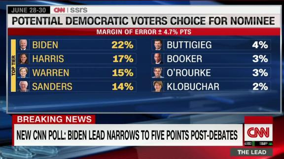 Lead New CNN Polls Live Jake Tapper _00014707.jpg