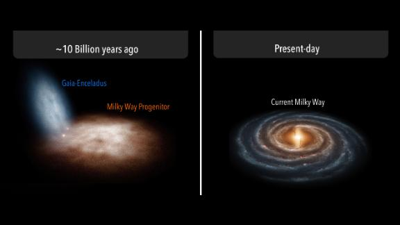 Early in the history of the universe, the Milky Way galaxy collided with a dwarf galaxy, left, which helped form our galaxy