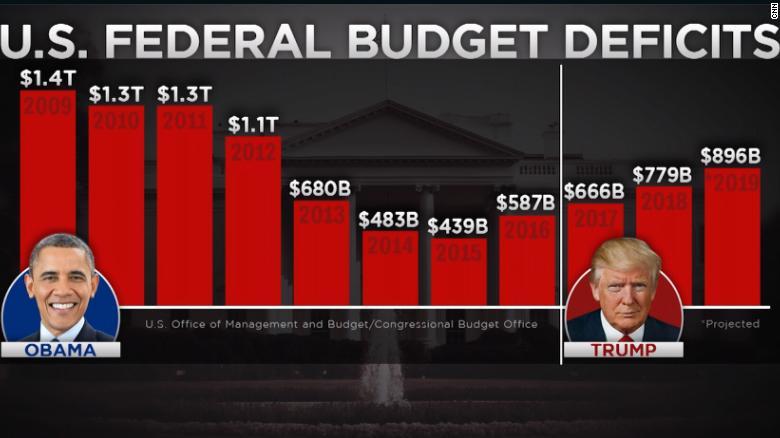 Image result for federal deficit spending