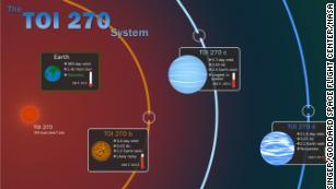 Planet-hunting satellite TESS finds 'missing link' exoplanets