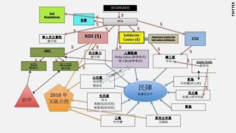 "A complex ""conspiracy"" map shared online claims to explain the US connection to the Hong Kong protests."