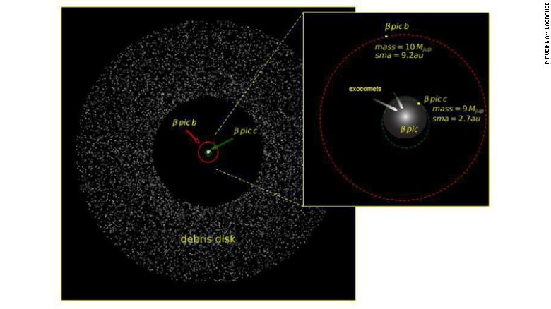 The disk of dust surrounding Beta Pictoris and the position of the planets Beta Pictoris b and c.