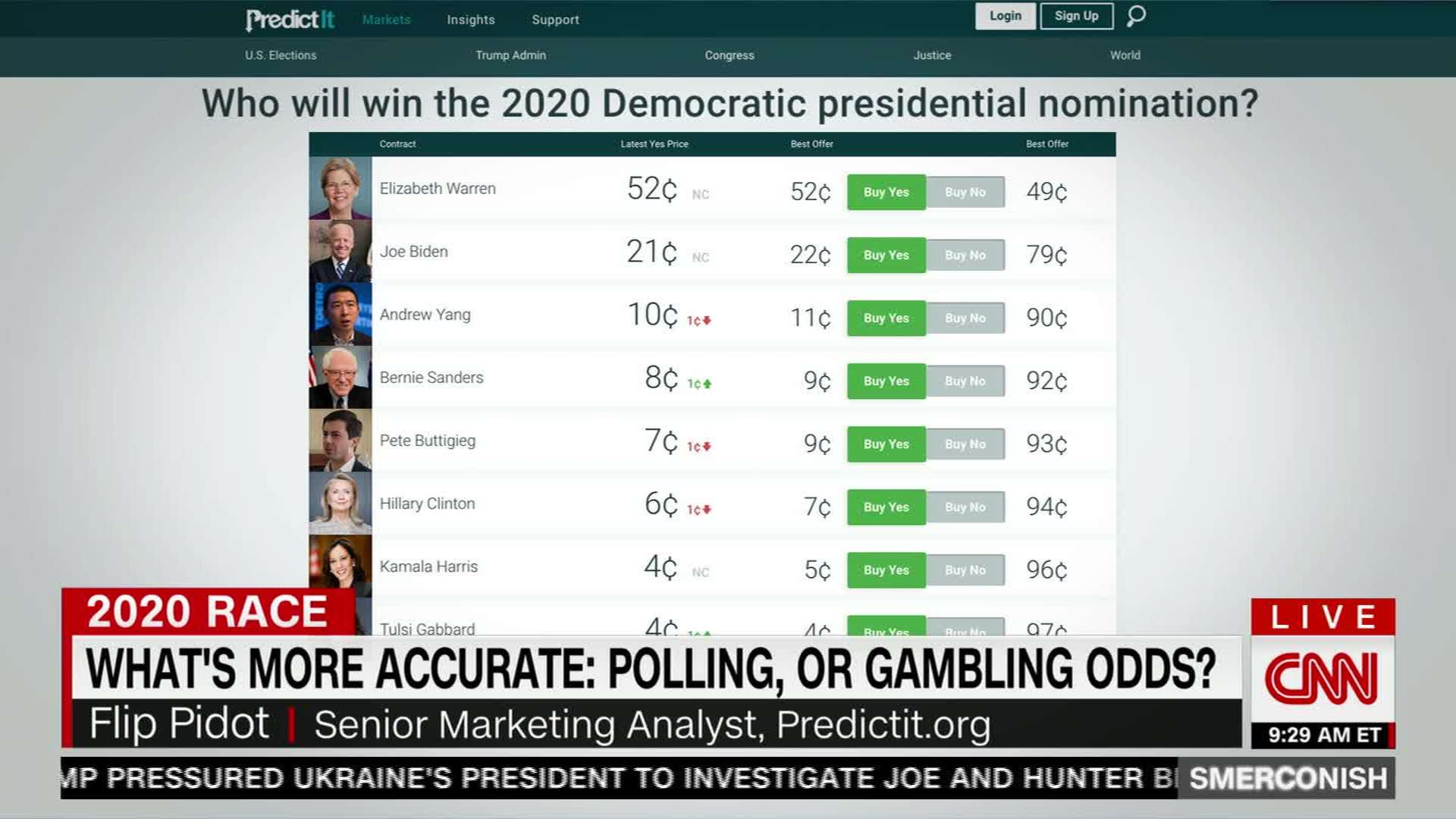 Election betting odds 2021 us based binary options companies with pension