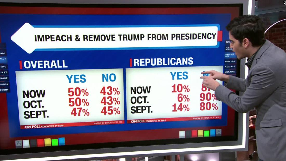 No, the new CNN poll is not good news for Donald Trump on impeachment