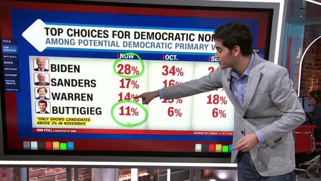 CNN Poll: Biden leads nationally as Buttigieg rises