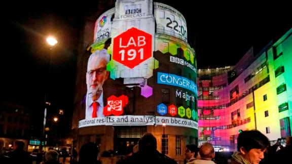 On the outside of the BBC building in London, the broadcaster's exit poll results shows Britain's main opposition Labout Party leader Jeremy Corbyn's Labour Party only getting 191 seats, as the ballots begin to be counted in the general election on December 12, 2019. - Prime Minister Boris Johnson was on course for a decisive majority, exit polls indicated after voting closed in Britain's general election on Thursday, paving the way for Brexit. (Photo by Tolga AKMEN / AFP) (Photo by TOLGA AKMEN/AFP via Getty Images)