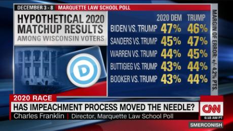 Has Impeachment Process Moved The Needle Cnn Video