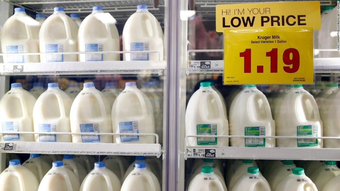 Milk margins are less important to a grocer like Kroger than to milk processors or dairy farmers.