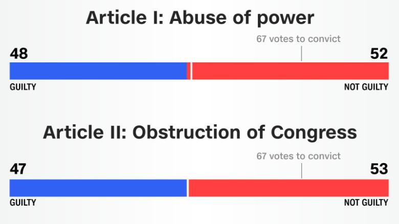 Here's how senators voted on impeachment