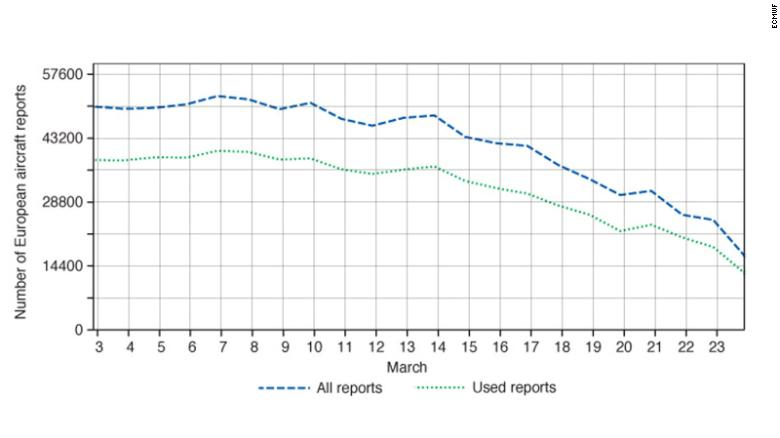 The number of aircraft reports over Europe received and used at ECMWF everyday in March.