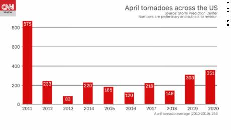 Tornadoes in April were historic in US
