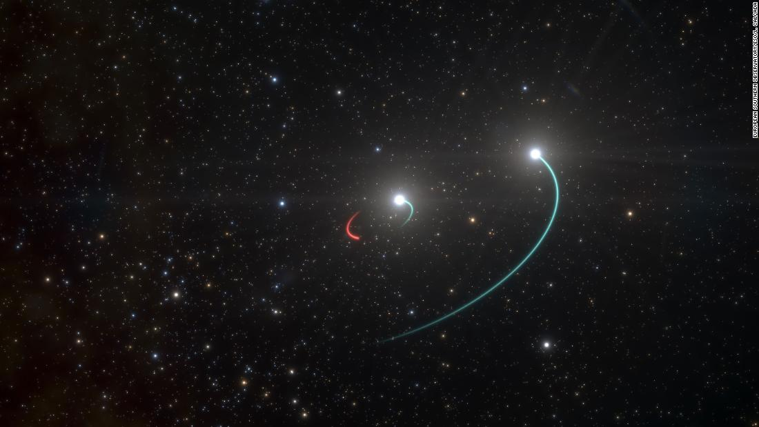This artist's illustration shows the orbits of two stars and an invisible black hole 1,000 light-years from Earth. This system includes one star (small orbit seen in blue) orbiting a newly discovered black hole (orbit in red), as well as a third star in a wider orbit (also in blue).