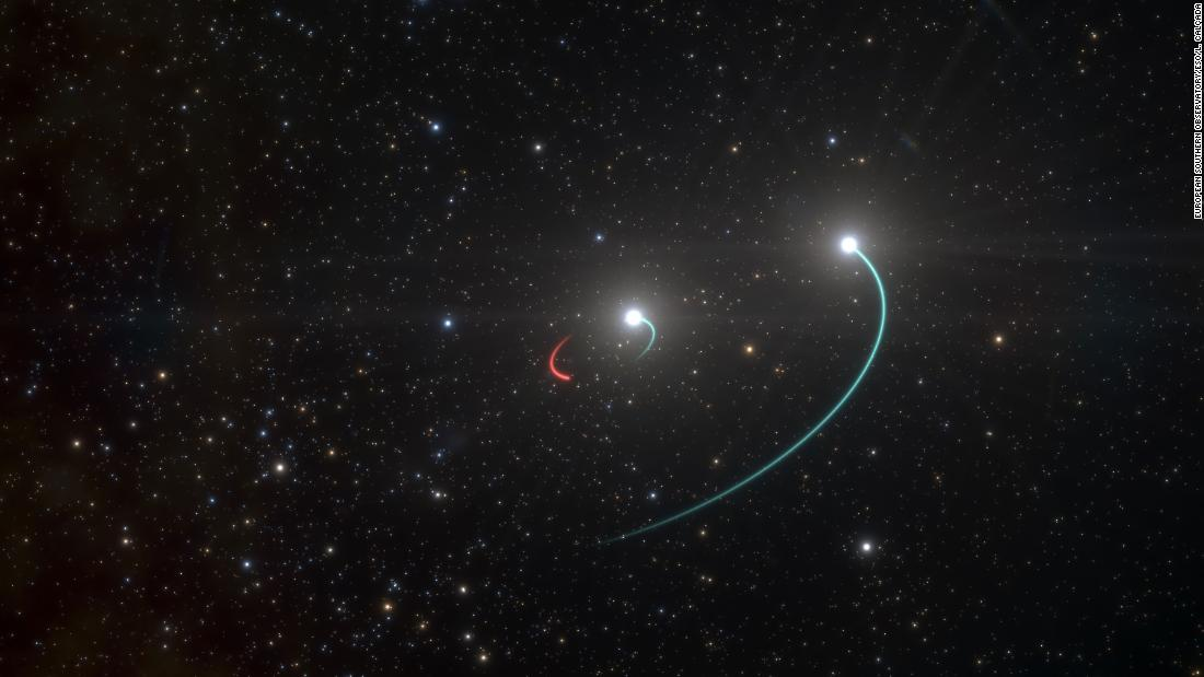 This artist's impression shows the orbits of the objects in the HR 6819 triple system. This system is made up of an inner binary with one star (orbit in blue) and a newly discovered black hole (orbit in red), as well as a third star in a wider orbit (also in blue). The team originally believed there were only two objects, the two stars, in the system. However, as they analysed their observations, they were stunned when they revealed a third, previously undiscovered body in HR 6819: a black hole, the closest ever found to Earth. The black hole is invisible, but it makes its presence known by its gravitational pull, which forces the luminous inner star into an orbit. The objects in this inner pair have roughly the same mass and circular orbits. The observations, with the FEROS spectrograph on the 2.2-metre telescope at ESO's La Silla, showed that the inner visible star orbits the black hole every 40 days, while the second star is at a large distance from this inner pair.