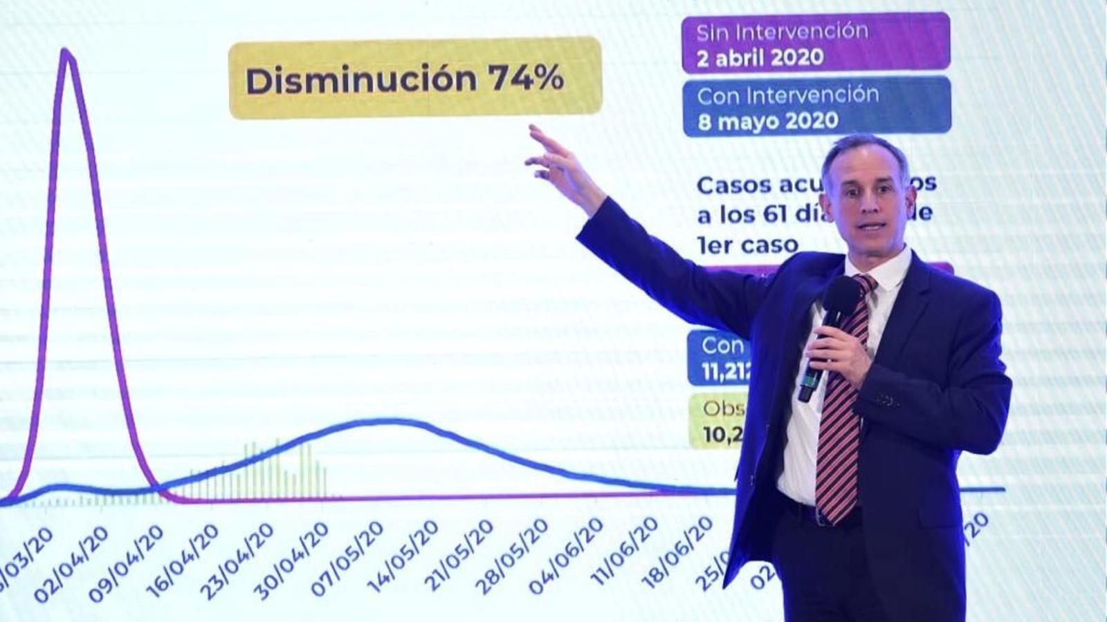 López-Gatell: Aplanar la curva implica aplazar el final de la pandemia en  México - CNN Video