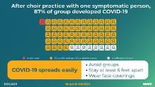 How coronavirus spread from one member to 87% of the singers at a Washington choir practice